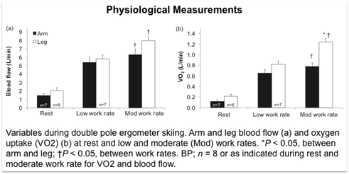 Variables during double pole ergometer skiing. Arm and leg blood flow (a) and oxygen uptake (VO2) (b) at rest and low and moderate (Mod) work rates. *P < 0.05, between arm and leg; †P < 0.05, between work rates. BP; n = 8 or as indicated during rest and moderate work rate for VO2 and blood flow.