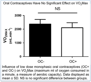 Influence of low dose monophasic oral contraceptives (OC+ and OC-) on VO2Max (maximum ml of oxygen consumed in a minute, a measure of aerobic capacity). Data displayed as mean � SD. NS is no significant difference between groups.