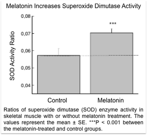 Ratios of superoxide dimutase (SOD) enzyme activity in skeletal muscle with or without melatonin treatment. The values represent the mean � SE. ***P < 0.001 between the melatonin-treated and control groups.