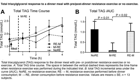 triacylglycerol levels in a diabetic patient following dinner with resistance exercise