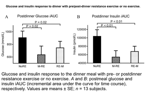 glucose and insulin levels in a diabetic patient following dinner with resistance exercise
