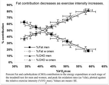 Percent Fat and carbohydrate (CHO) contribution to the energy expenditure at each stage of the treadmill test for men and women, and peak fat oxidation rates (as %fat), plotted against the relative exercise intensity (%VO2max). Values are mean� SE.
