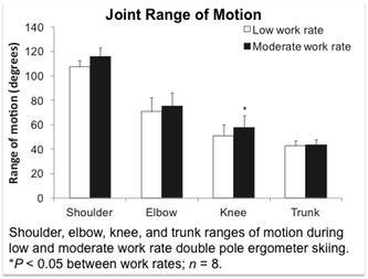 Shoulder, elbow, knee, and trunk ranges of motion during low and moderate work rate double pole ergometer skiing. *P < 0.05 between work rates; n = 8.