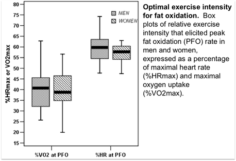 Optimal exercise intensity for fat oxidation.  Box plots of relative exercise intensity that elicited peak fat oxidation (PFO) rate in men and women, expressed as a percentage of maximal heart rate (%HRmax) and maximal oxygen uptake (%VO2max).
