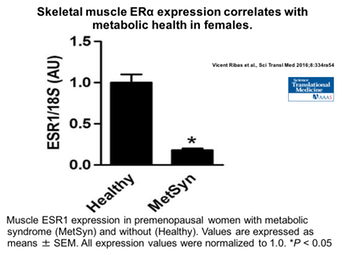 Muscle estrogen receptor expression is lower in women with metabolic syndrome