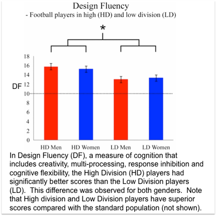 In Design Fluency (DF), a measure of cognition that includes creativity, multi-processing, response inhibition and cognitive flexibility, the High Division (HD) players had significantly better scores than the Low Division players (LD).  This difference was observed for both genders.  Note that High division and Low Division players have superior scores compared with the standard population (not shown).