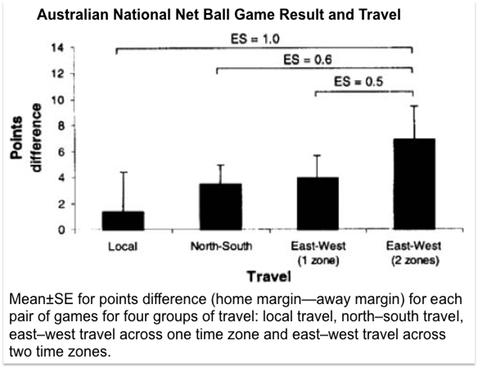 Mean�SE for points difference (home margin—away margin) for each pair of games for four groups of travel: local travel, north–south travel, east–west travel across one time zone and east–west travel across two time zones.