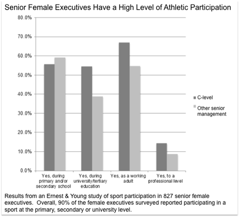 Results from an Ernest & Young study of sport participation in 827 senior female executives.  Overall, 90% of the female executives surveyed reported participating in a sport at the primary, secondary or university level.
