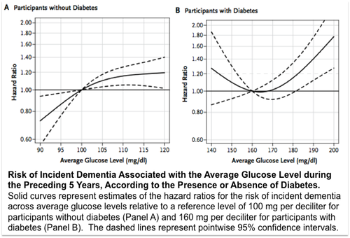 Risk of Incident Dementia Associated with the Average Glucose Level during the Preceding 5 Years, According to the Presence or Absence of Diabetes.