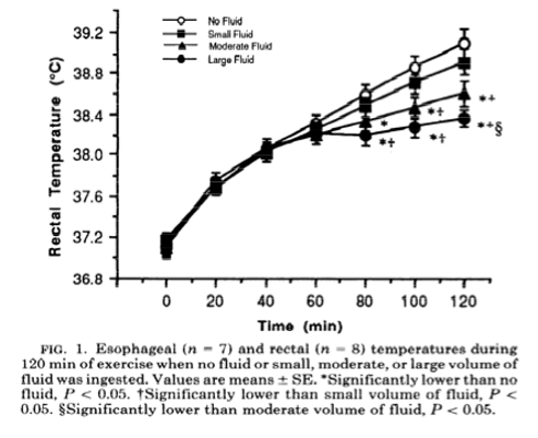 Rectal temperature increases with exercise