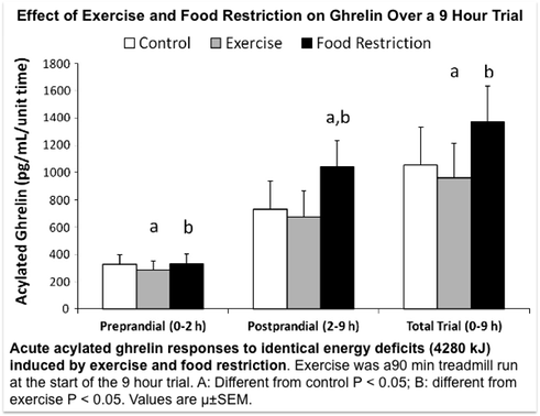 Effect of Exercise and Food Restriction on Ghrelin Over a 9 Hour Trial
